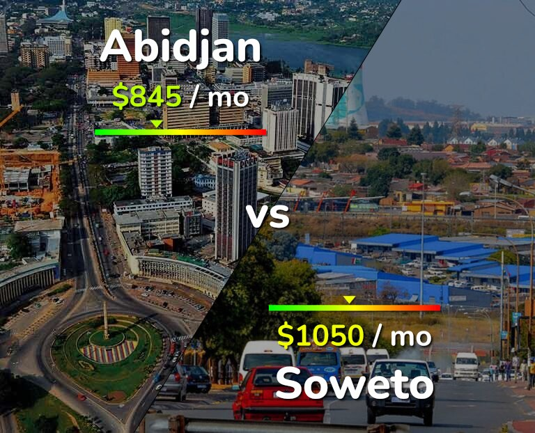 Cost of living in Abidjan vs Soweto infographic