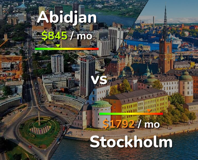 Cost of living in Abidjan vs Stockholm infographic