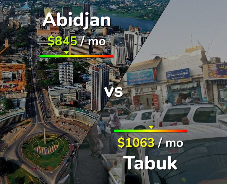 Cost of living in Abidjan vs Tabuk infographic