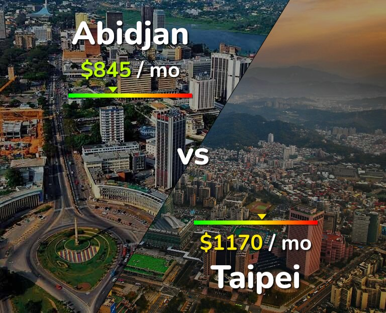 Cost of living in Abidjan vs Taipei infographic