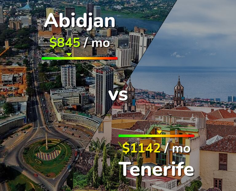 Cost of living in Abidjan vs Tenerife infographic