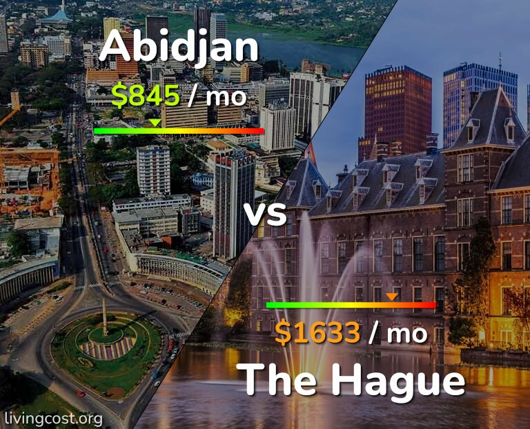 Cost of living in Abidjan vs The Hague infographic