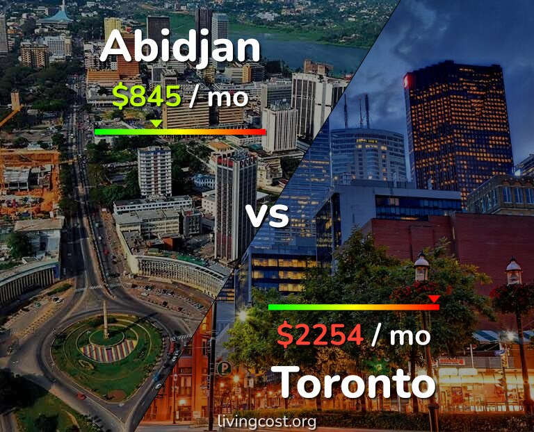 Cost of living in Abidjan vs Toronto infographic