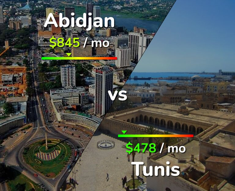 Cost of living in Abidjan vs Tunis infographic