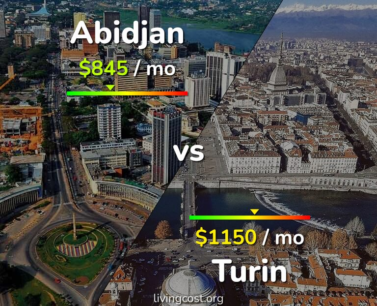 Cost of living in Abidjan vs Turin infographic