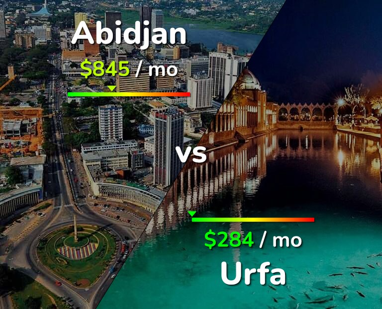 Cost of living in Abidjan vs Urfa infographic