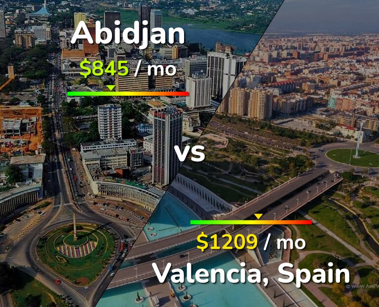 Cost of living in Abidjan vs Valencia infographic