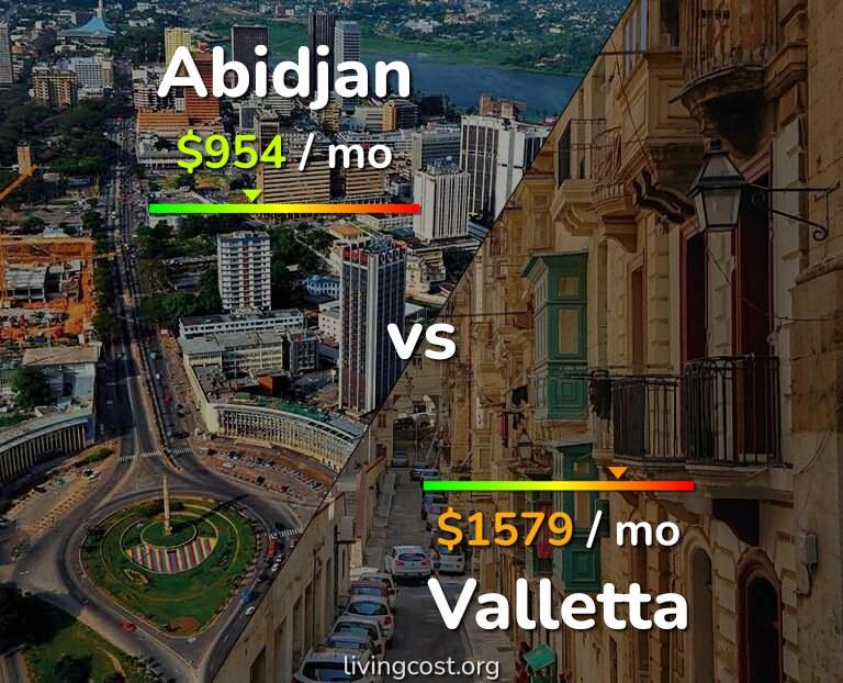 Cost of living in Abidjan vs Valletta infographic