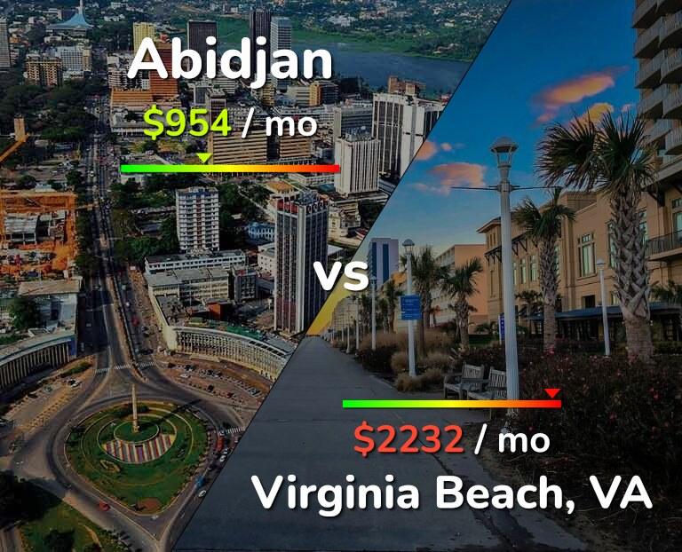 Cost of living in Abidjan vs Virginia Beach infographic