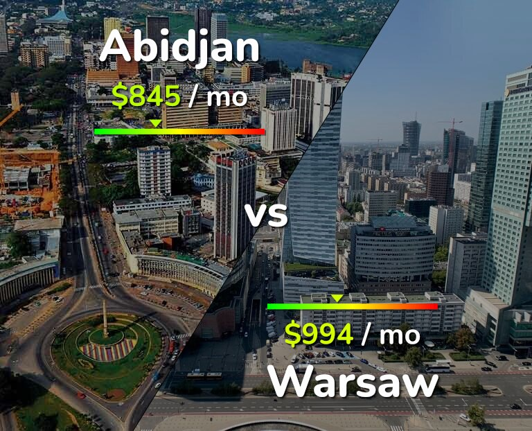 Cost of living in Abidjan vs Warsaw infographic
