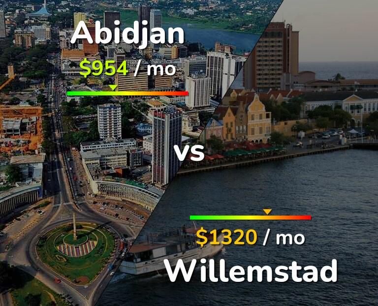Cost of living in Abidjan vs Willemstad infographic