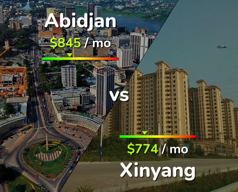 Cost of living in Abidjan vs Xinyang infographic