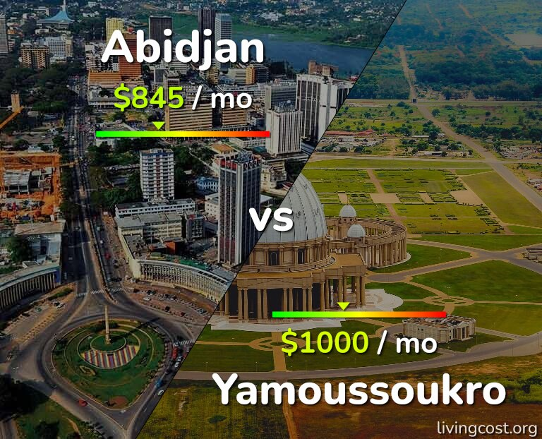 Cost of living in Abidjan vs Yamoussoukro infographic