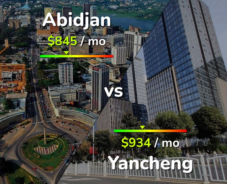 Cost of living in Abidjan vs Yancheng infographic