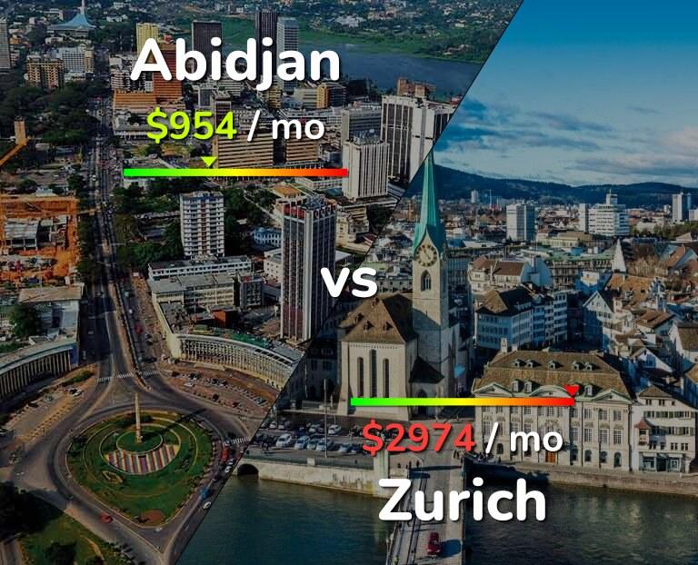 Cost of living in Abidjan vs Zurich infographic