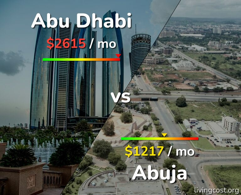 Cost of living in Abu Dhabi vs Abuja infographic