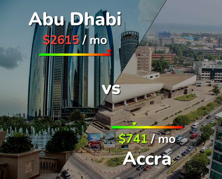 Cost of living in Abu Dhabi vs Accra infographic
