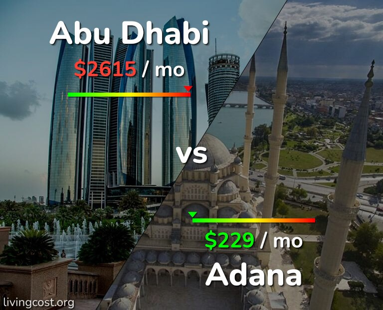 Cost of living in Abu Dhabi vs Adana infographic