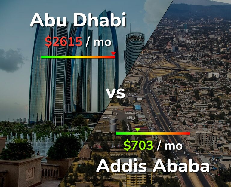 Cost of living in Abu Dhabi vs Addis Ababa infographic