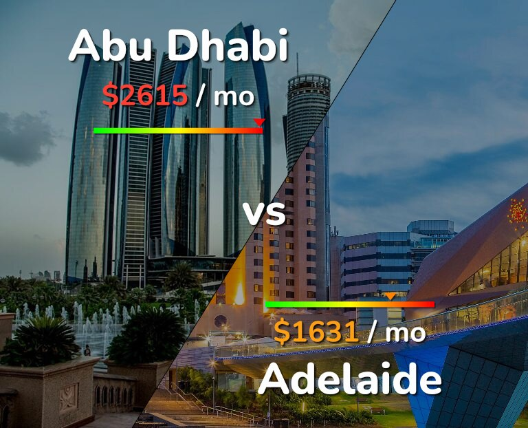 Cost of living in Abu Dhabi vs Adelaide infographic