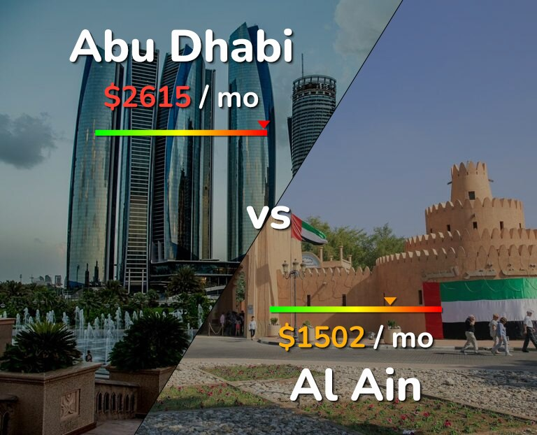 Cost of living in Abu Dhabi vs Al Ain infographic