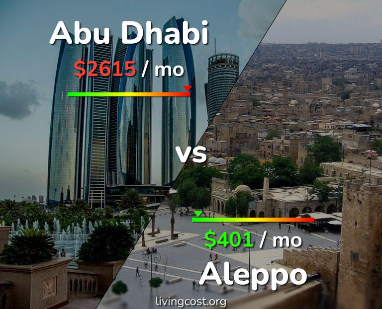 Cost of living in Abu Dhabi vs Aleppo infographic