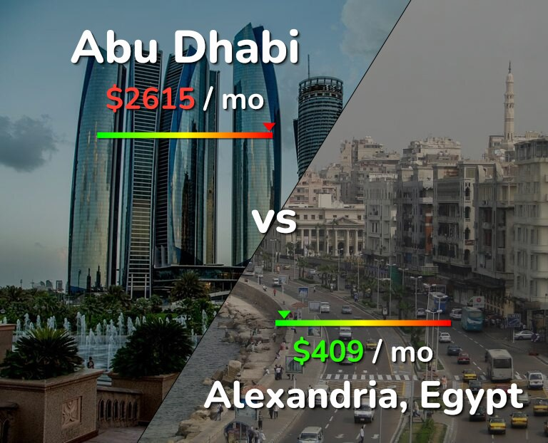Cost of living in Abu Dhabi vs Alexandria infographic