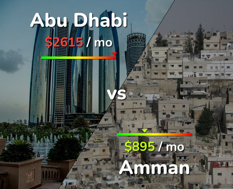 Cost of living in Abu Dhabi vs Amman infographic