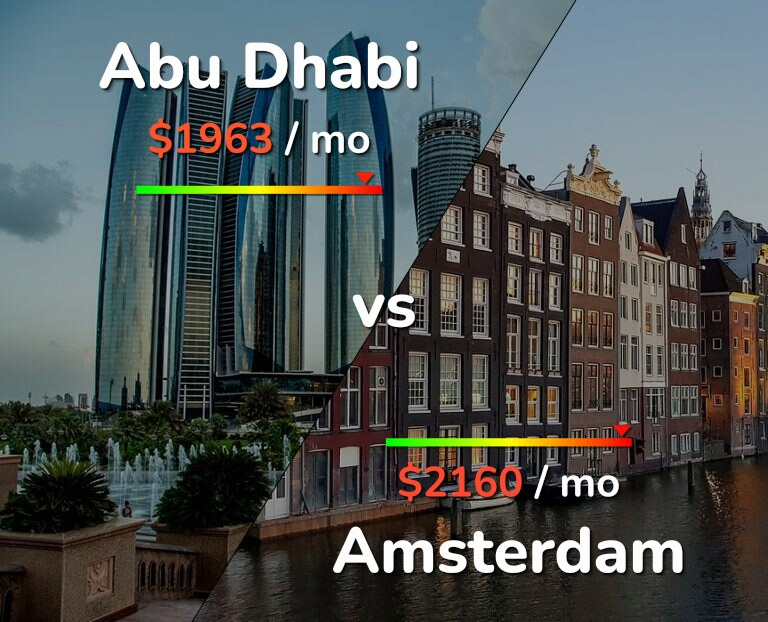Cost of living in Abu Dhabi vs Amsterdam infographic