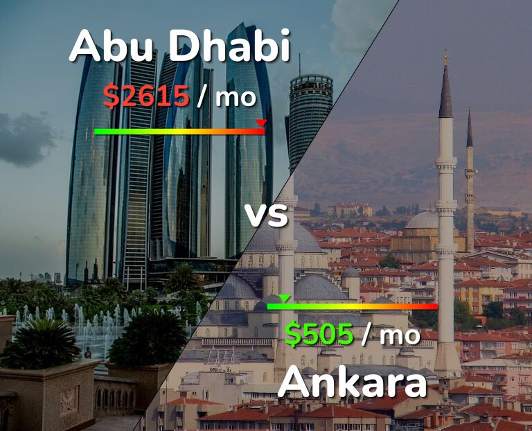 Cost of living in Abu Dhabi vs Ankara infographic