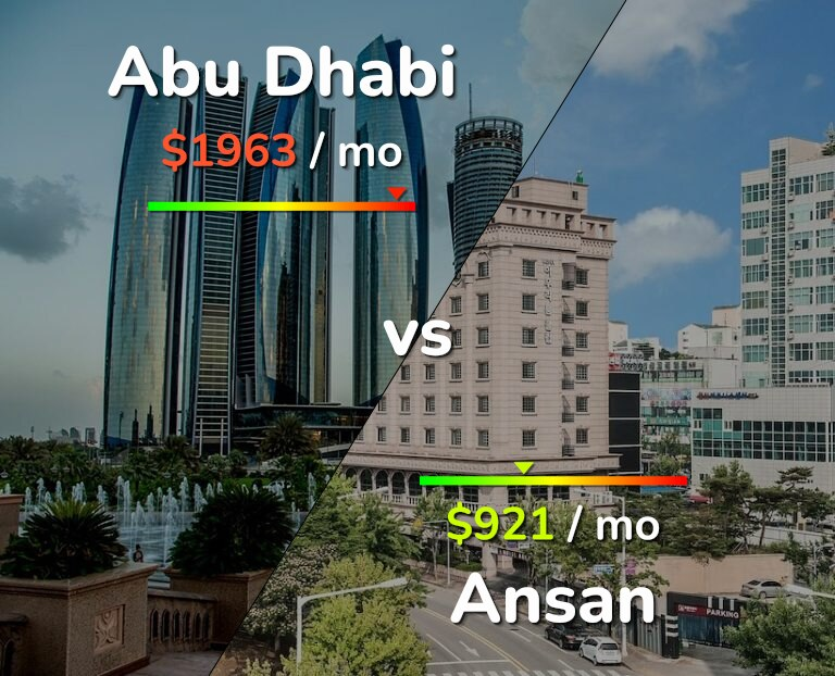 Cost of living in Abu Dhabi vs Ansan infographic