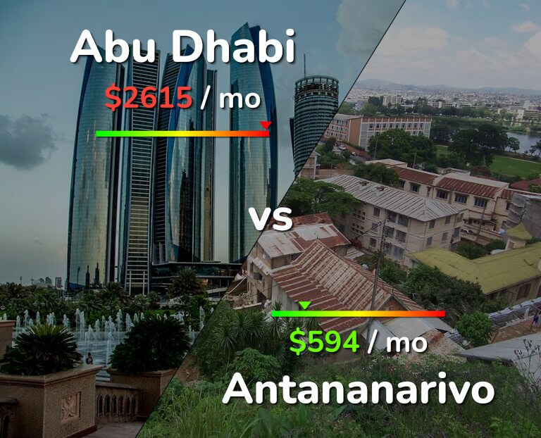 Cost of living in Abu Dhabi vs Antananarivo infographic