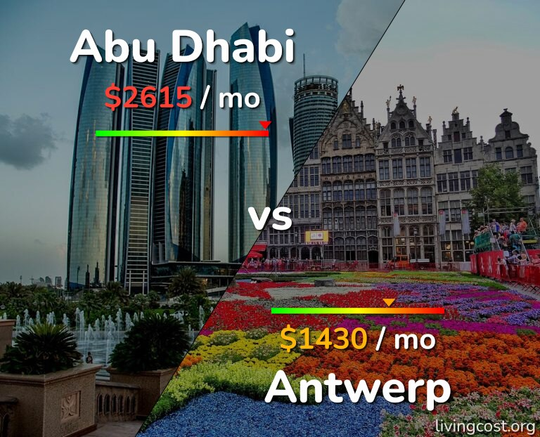 Cost of living in Abu Dhabi vs Antwerp infographic