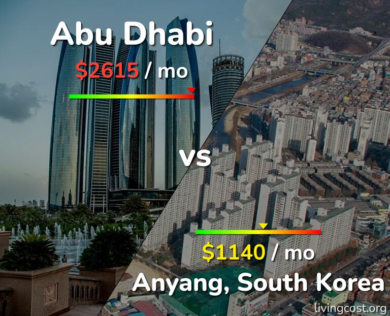 Cost of living in Abu Dhabi vs Anyang infographic