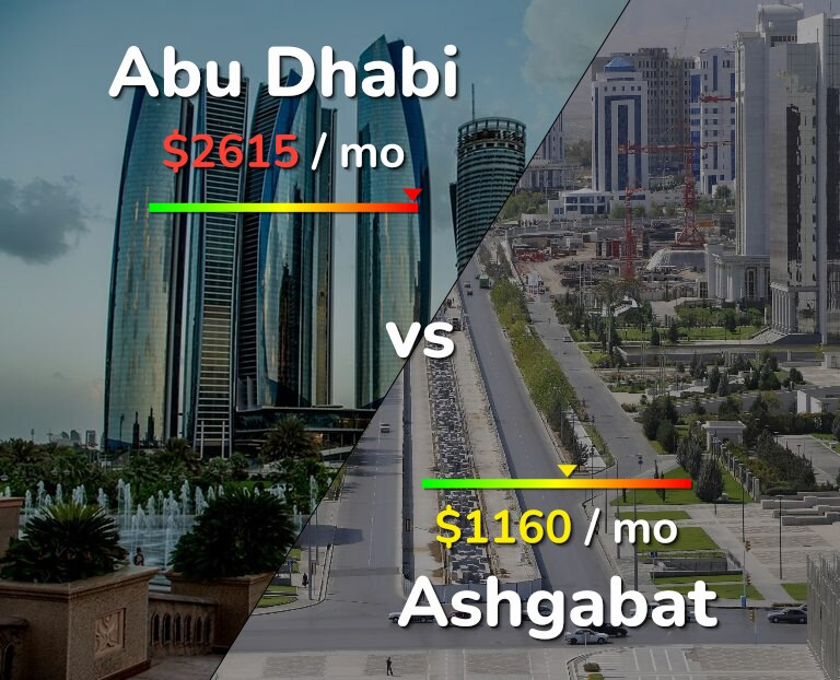 Cost of living in Abu Dhabi vs Ashgabat infographic