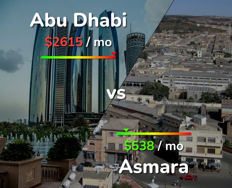 Cost of living in Abu Dhabi vs Asmara infographic