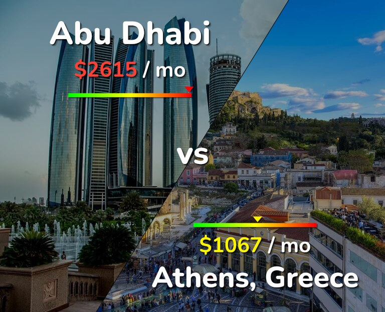 Cost of living in Abu Dhabi vs Athens infographic