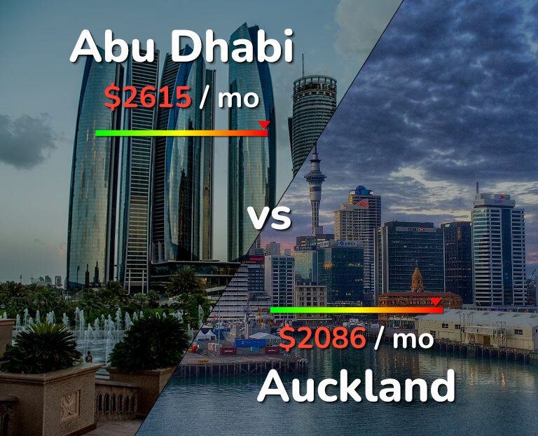 Cost of living in Abu Dhabi vs Auckland infographic