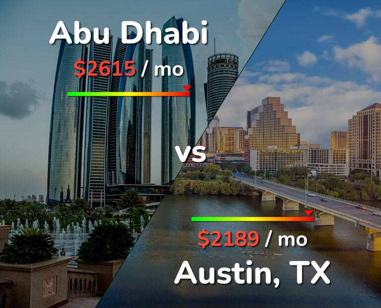 Cost of living in Abu Dhabi vs Austin infographic