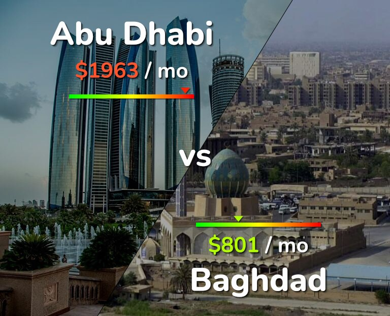 Cost of living in Abu Dhabi vs Baghdad infographic