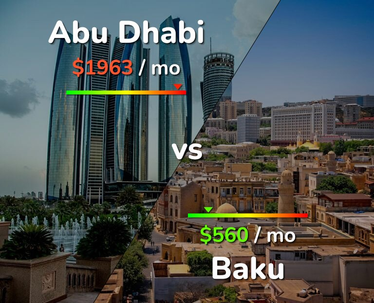 Cost of living in Abu Dhabi vs Baku infographic