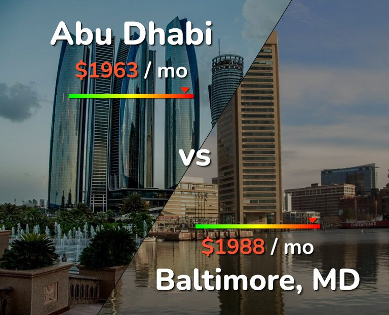Cost of living in Abu Dhabi vs Baltimore infographic
