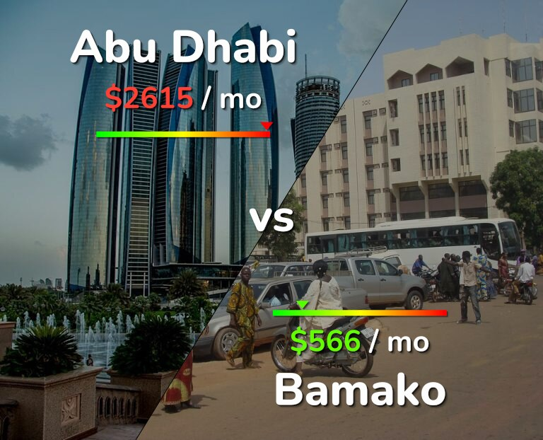 Cost of living in Abu Dhabi vs Bamako infographic