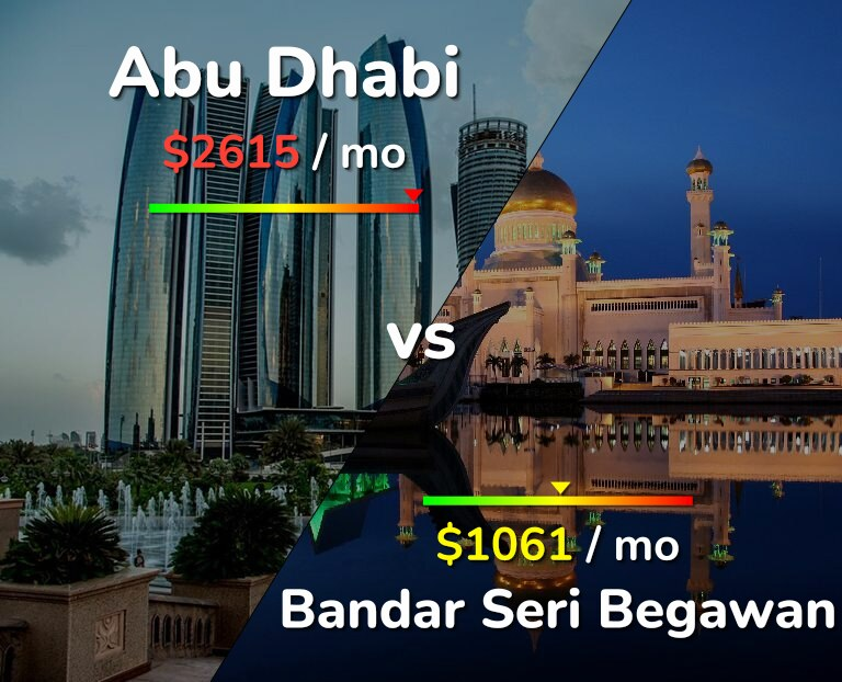 Cost of living in Abu Dhabi vs Bandar Seri Begawan infographic
