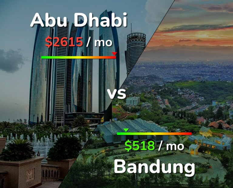 Cost of living in Abu Dhabi vs Bandung infographic