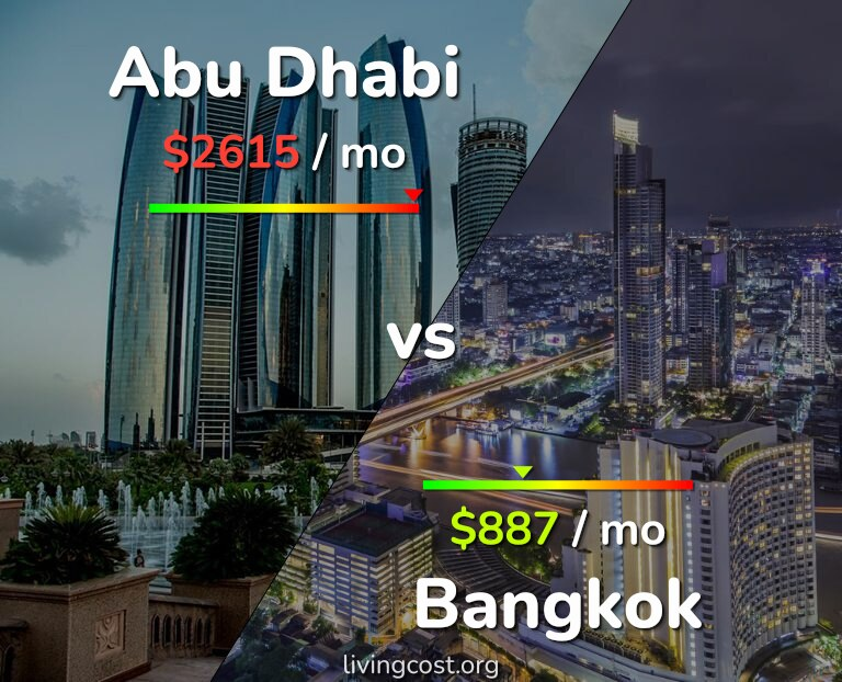 Cost of living in Abu Dhabi vs Bangkok infographic