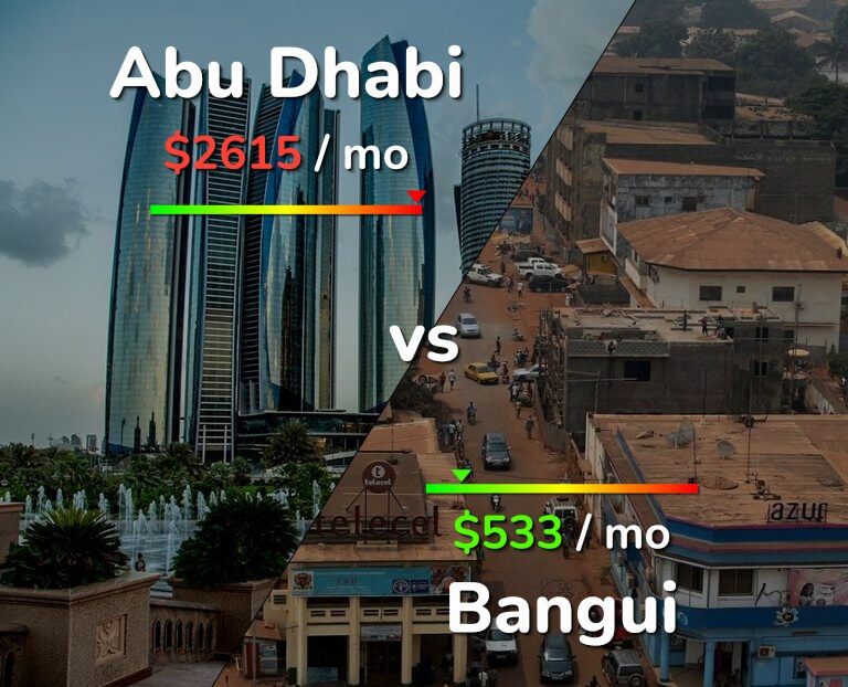 Cost of living in Abu Dhabi vs Bangui infographic