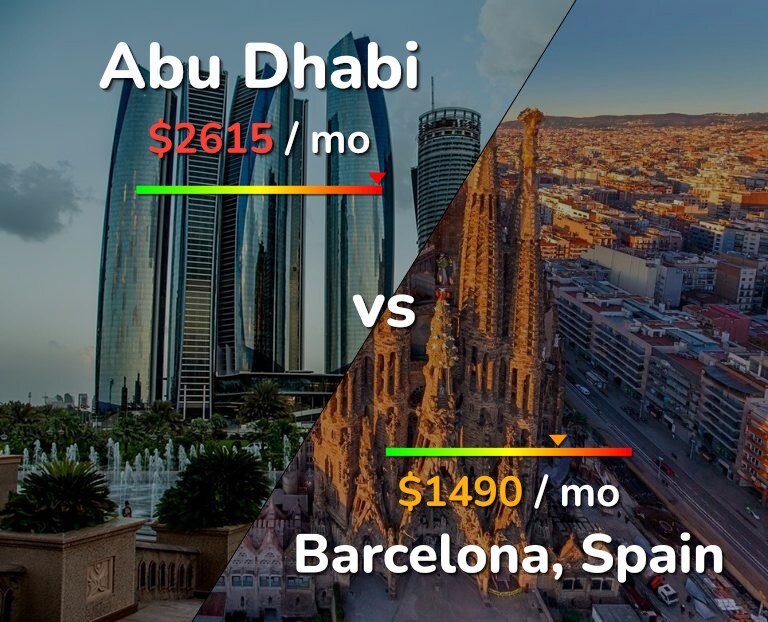 Cost of living in Abu Dhabi vs Barcelona infographic