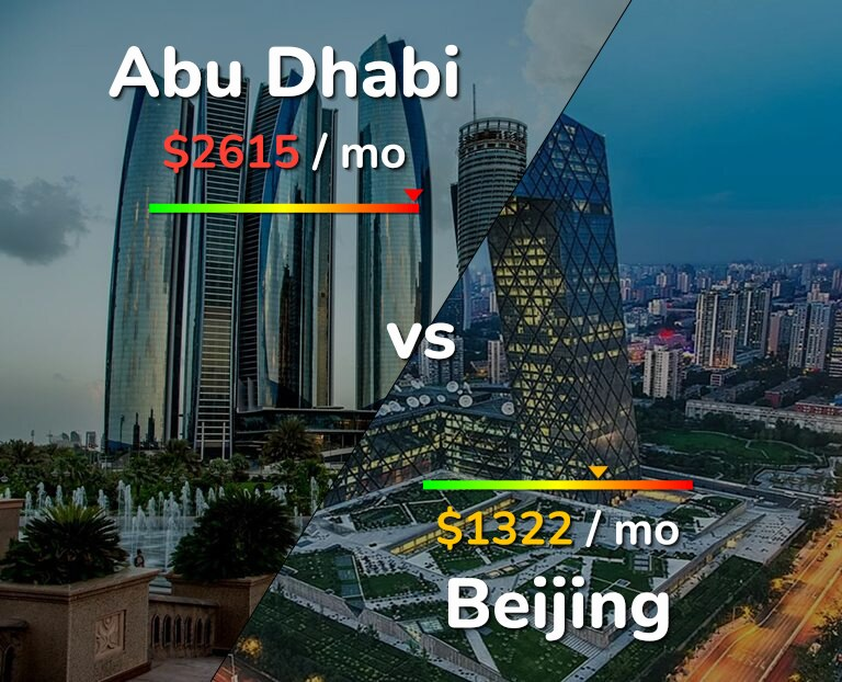 Cost of living in Abu Dhabi vs Beijing infographic
