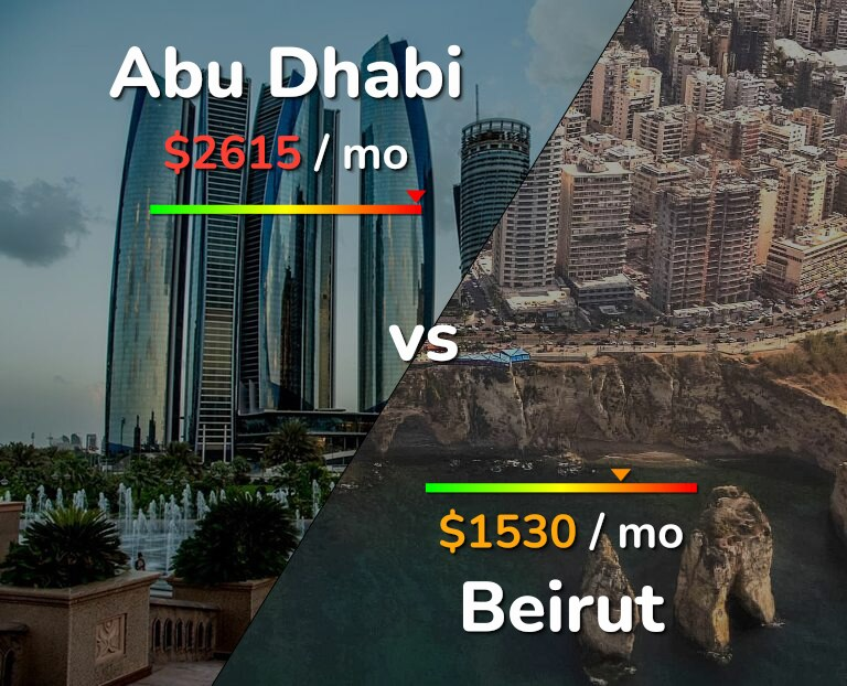 Cost of living in Abu Dhabi vs Beirut infographic